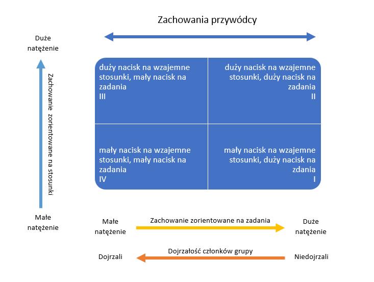 Ewolucyjny model przywództwa.png
